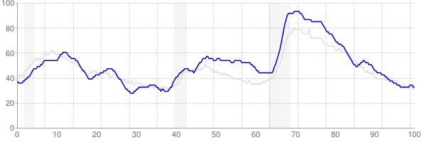 South Carolina monthly unemployment rate chart from 1990 to May 2018